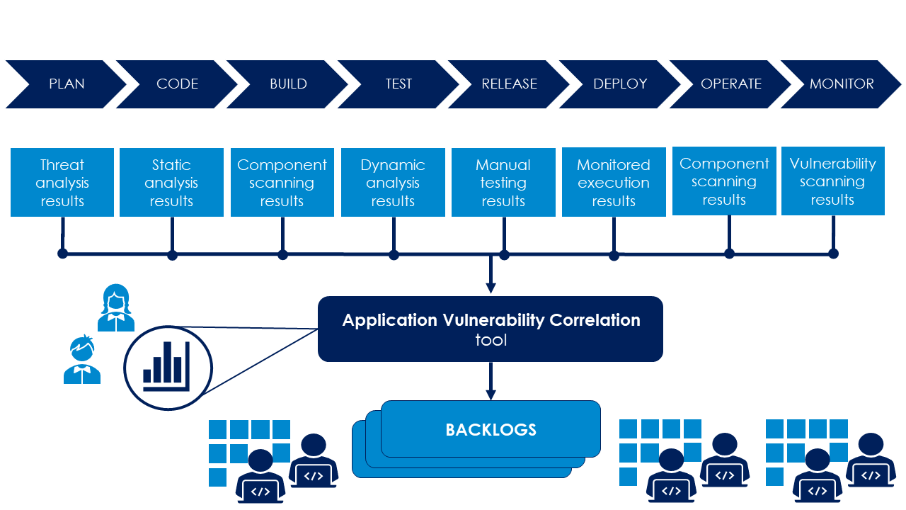 Application Security Orchestration and Correlation combines results from different tools, correlates the findings, and provides useful views for both the development teams and product security.
