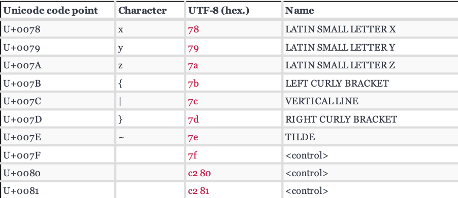 Cracking non-English character passwords using Hashcat