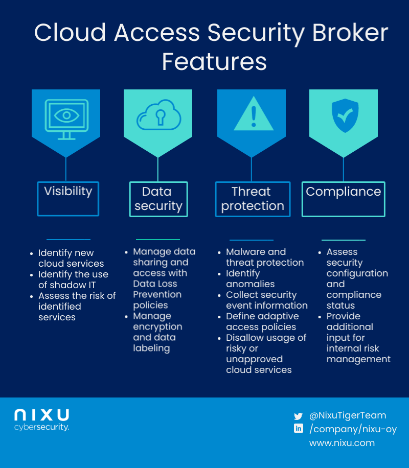 Cloud security access broker's visibility features help you to identify new cloud services used by your organization. Data security features help you in managing the sharing of data with Data Loss Prevention (DLP) policies, encryption, and labeling. Threat protection features help you to identify malware, attack attempts, and other incidents and collect security event information for a Security Operations Center (SOC). Compliance features allow you to assess SaaS and IaaS against regulations or standards and provide input for your risk management processes.