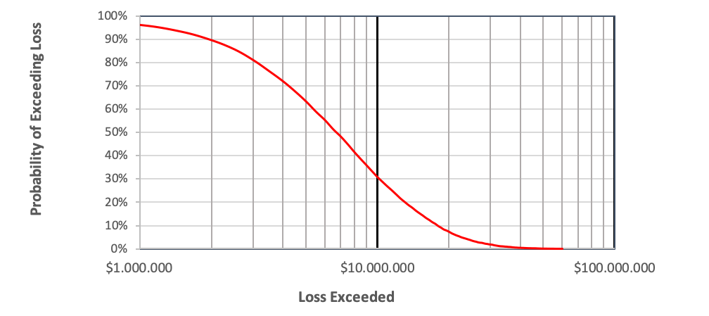 Probability of Exceeding Loss