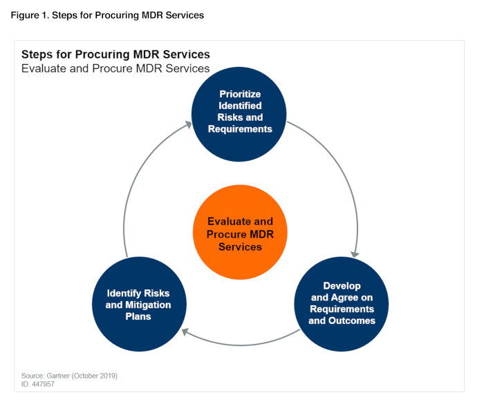Steps for Procuring MDR Services