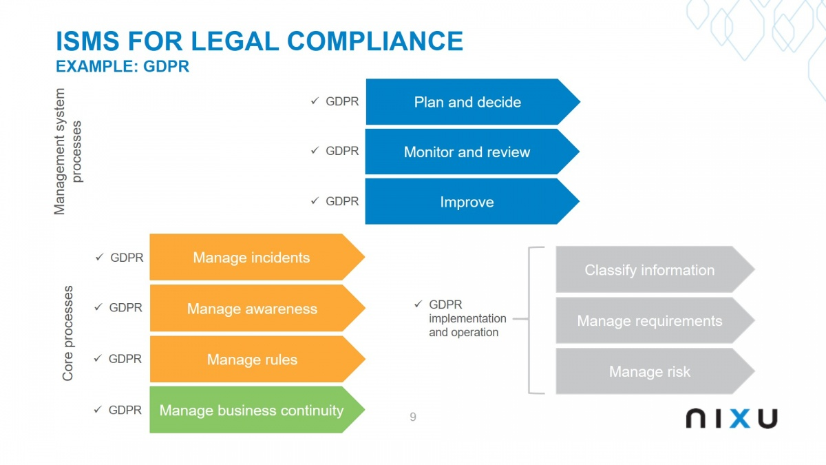 ISMS for Legal Compliance