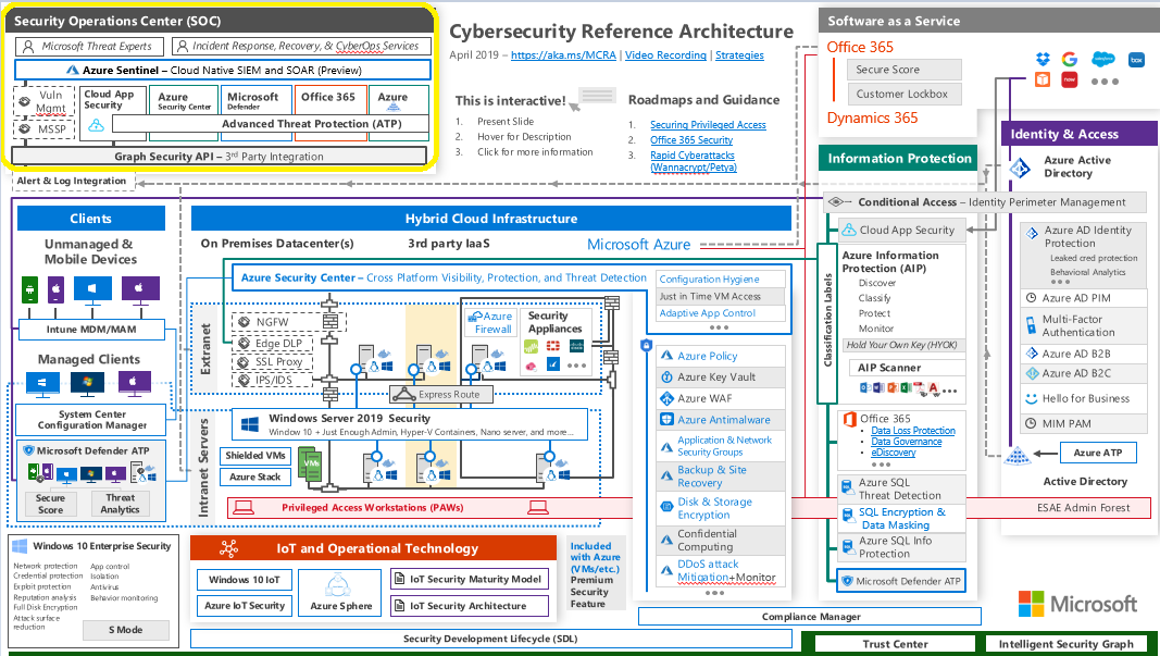 Microsoft Cybersecurity Architecture with security monitoring solutions highlighted. Picture originally from https://gallery.technet.microsoft.com/Cybersecurity-Reference-883fb54c